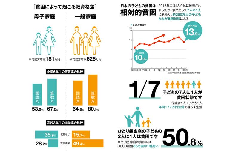 日本の貧困率をあらわすグラフ